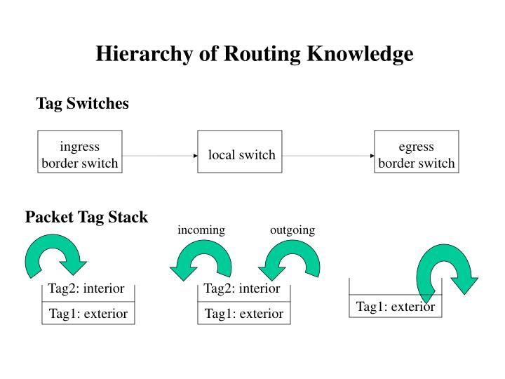 Hierarchy of Routing Knowledge