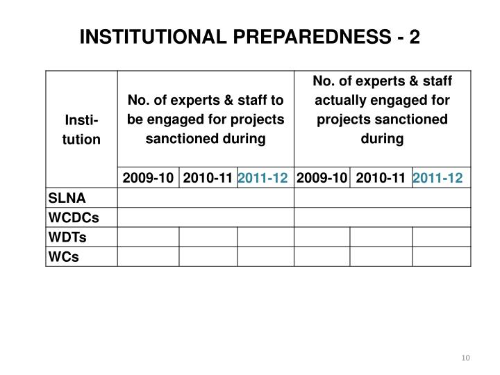 INSTITUTIONAL PREPAREDNESS - 2