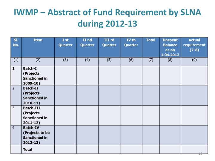 IWMP – Abstract of Fund Requirement by