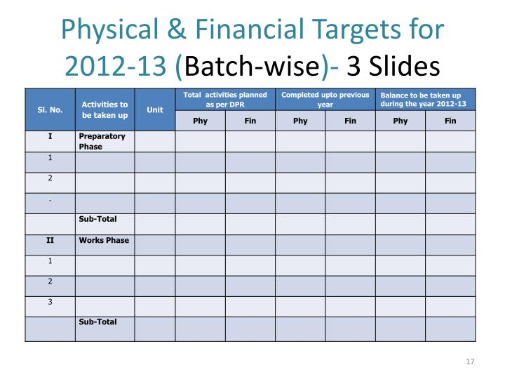 Physical & Financial Targets for 2012-13 (