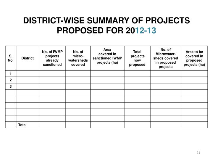 DISTRICT-WISE