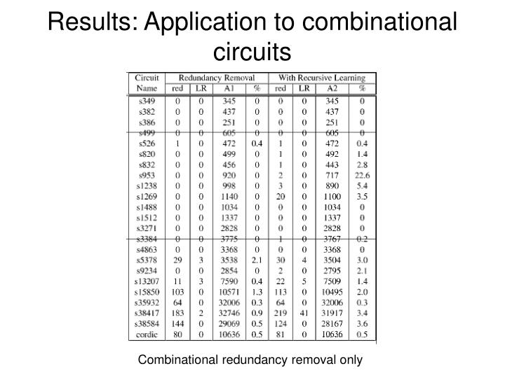 Results: Application to combinational circuits