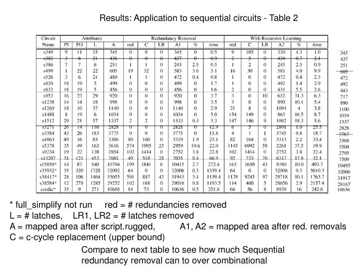 Results: Application to sequential circuits - Table 2