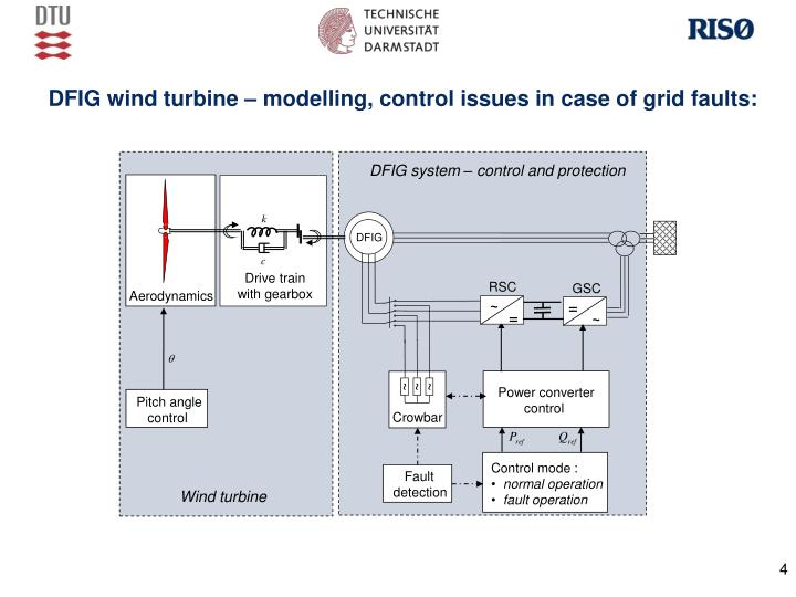 DFIG wind turbine – modelling, control issues in case of grid faults: