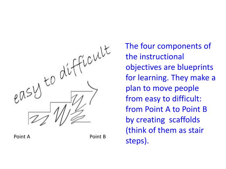 The four components of the instructional objectives are blueprints for learning. They make a plan to move people from easy to difficult:  from Point A to Point B  by creating  scaffolds (think of them as stair steps).