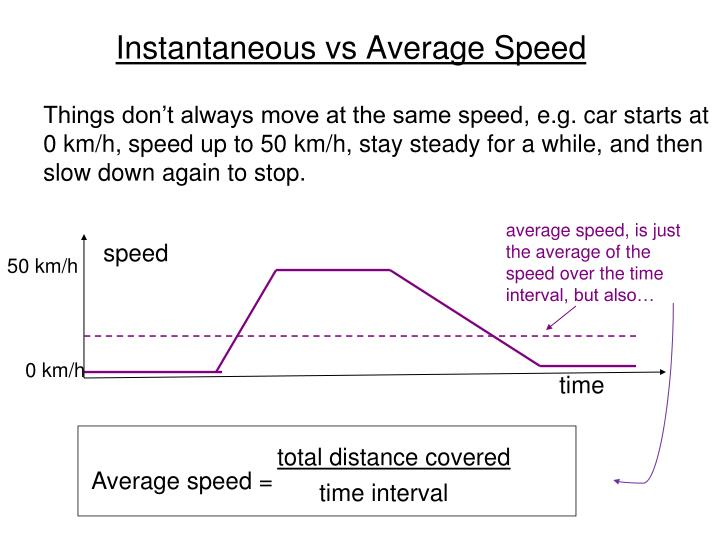Instantaneous vs Average Speed