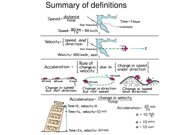 Summary of definitions