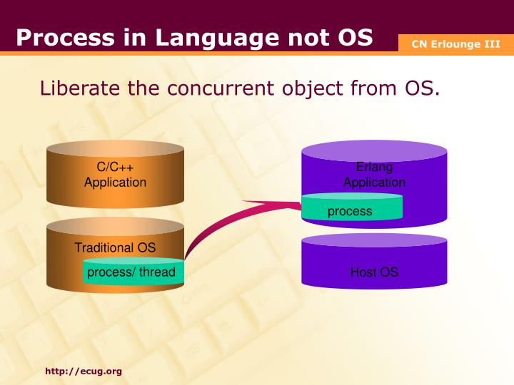 Process in Language not OS