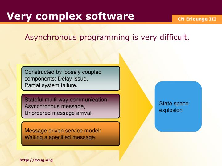 Very complex software