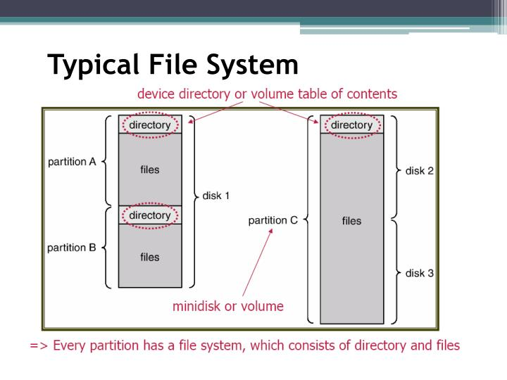 Typical File System