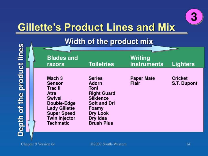 Width of the product mix