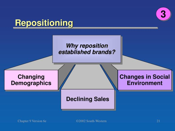 Why reposition established brands?