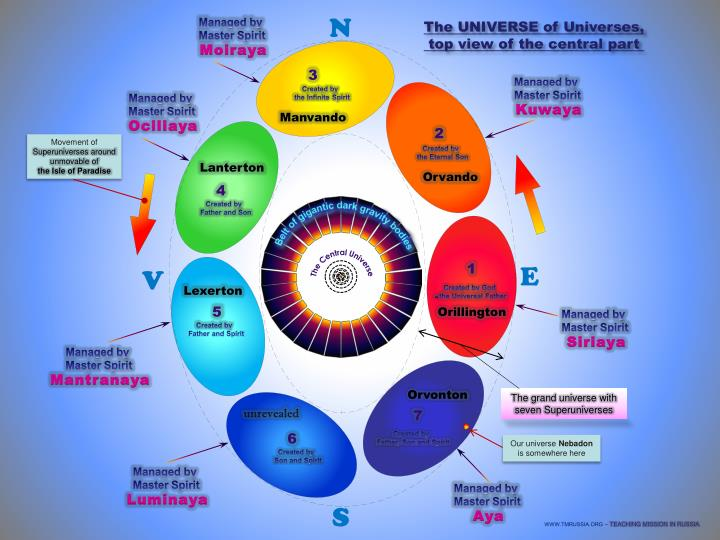 The universe of universes top view of the central part