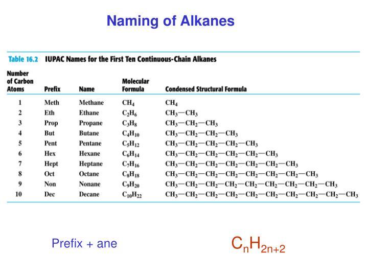Naming of Alkanes