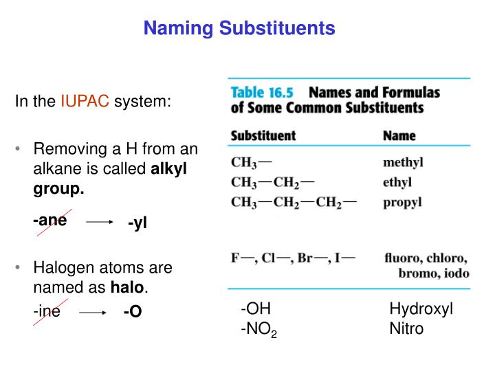 Naming Substituents