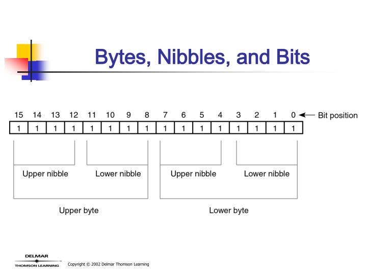 Bytes, Nibbles, and Bits