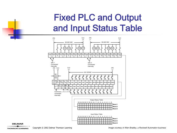 Fixed PLC and Output