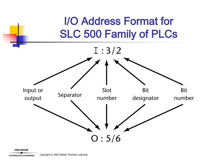 I/O Address Format for