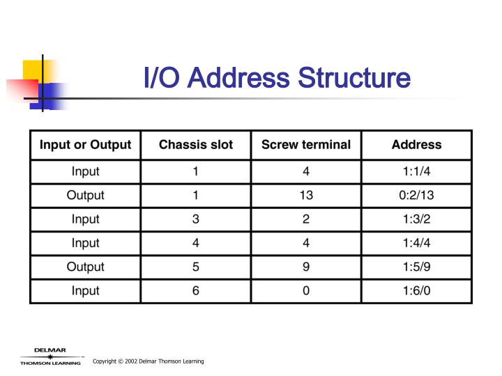 I/O Address Structure