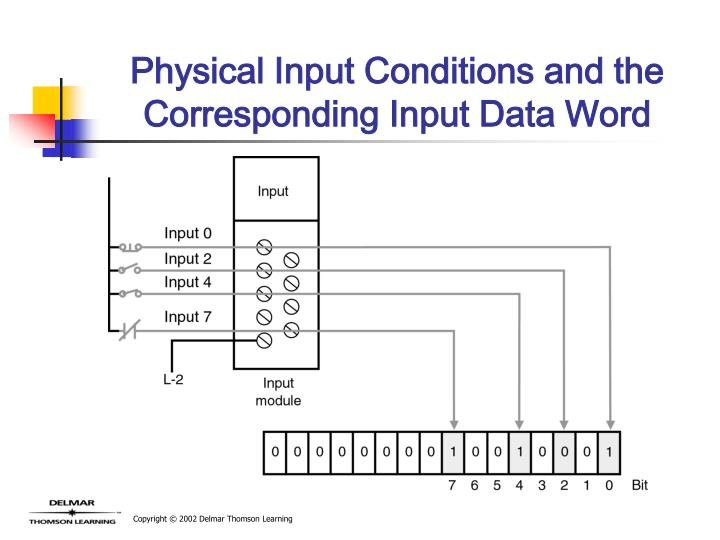 Physical Input Conditions and the Corresponding Input Data Word