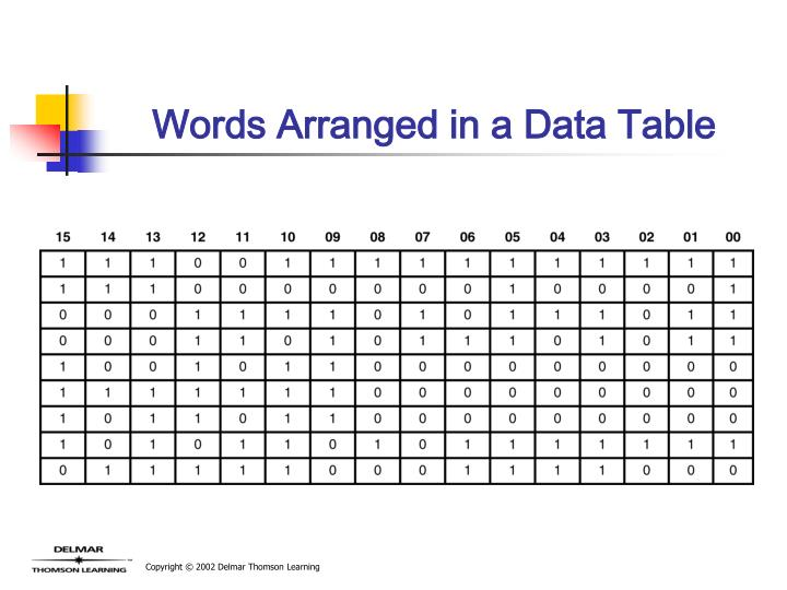 Words Arranged in a Data Table