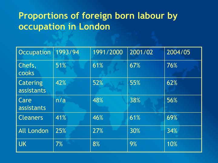 Proportions of foreign born labour by occupation in London