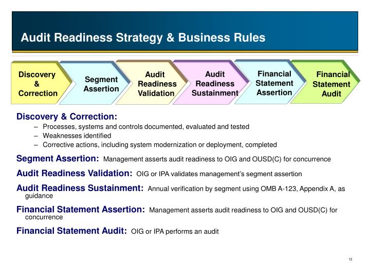 Audit Readiness Strategy & Business Rules
