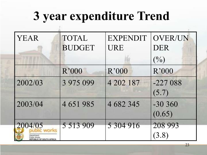 3 year expenditure Trend