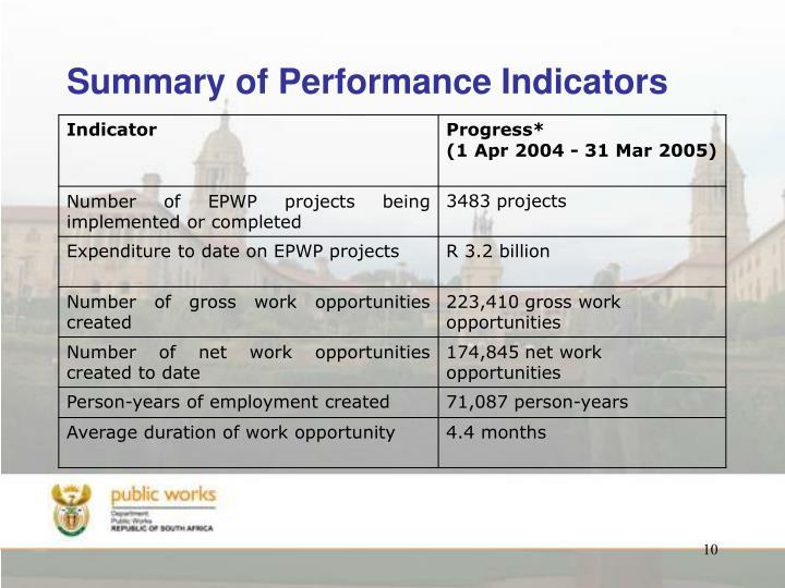 Summary of Performance Indicators