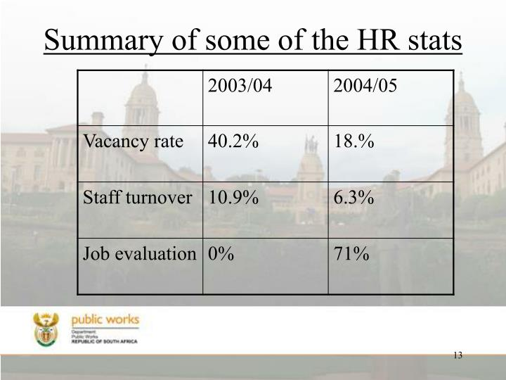 Summary of some of the HR stats