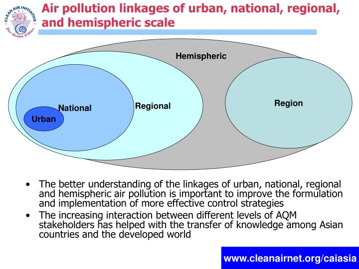 Air pollution linkages of urban, national, regional, and hemispheric scale