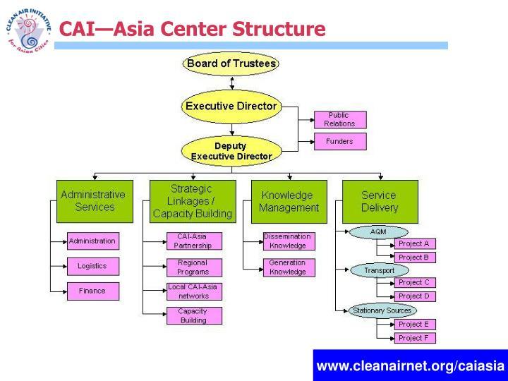 CAI—Asia Center Structure