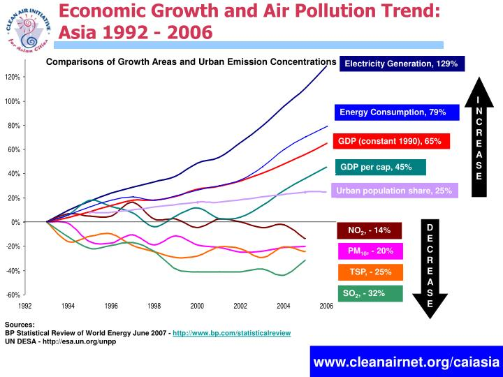 Economic Growth and Air Pollution Trend: Asia 1992 - 2006