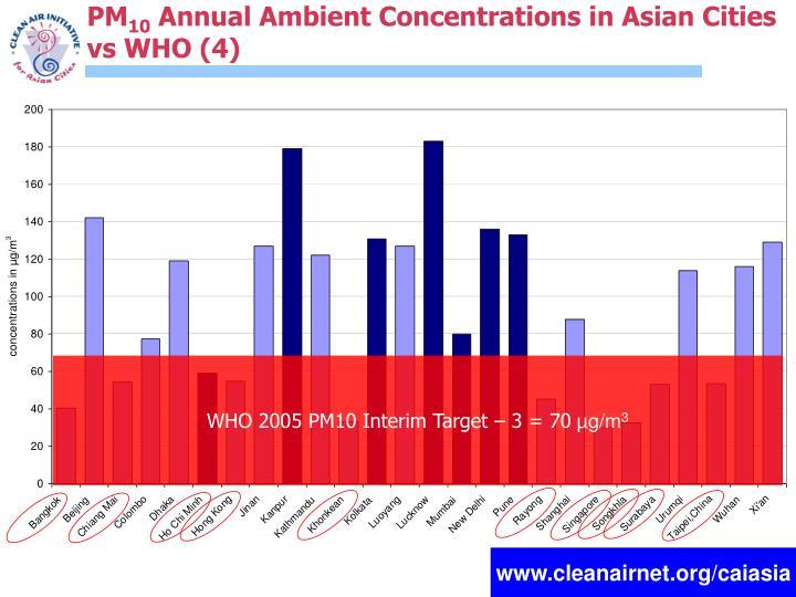 WHO 2005 PM10 Interim Target – 3 = 70
