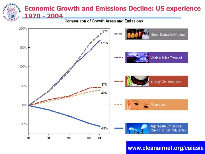 Economic Growth and Emissions Decline: US experience 1970 - 2004
