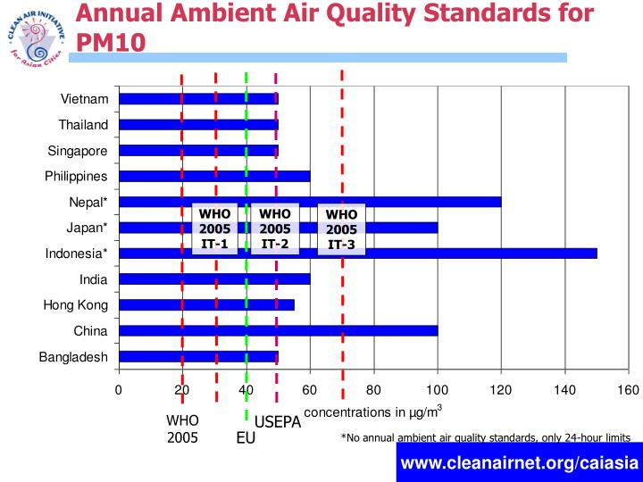 Annual Ambient Air Quality Standards for PM10