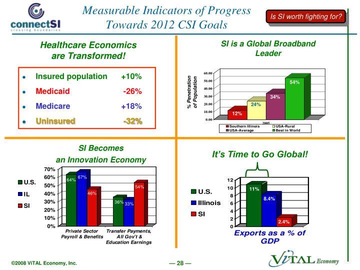 Healthcare Economics are Transformed!