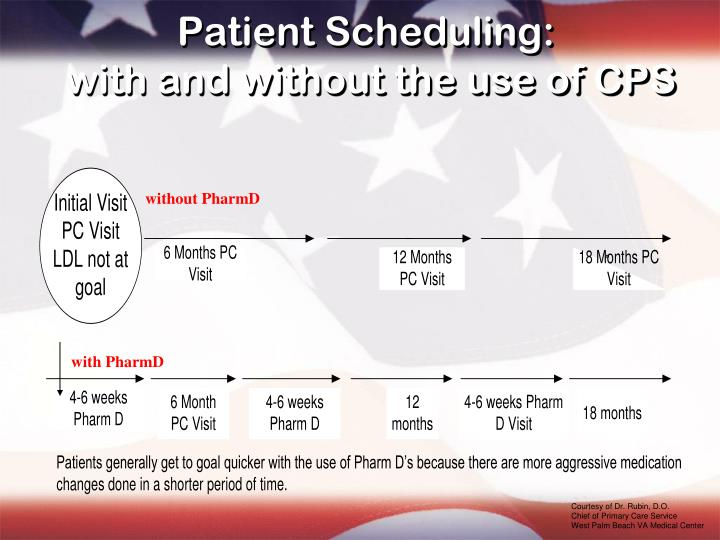 Patient Scheduling: