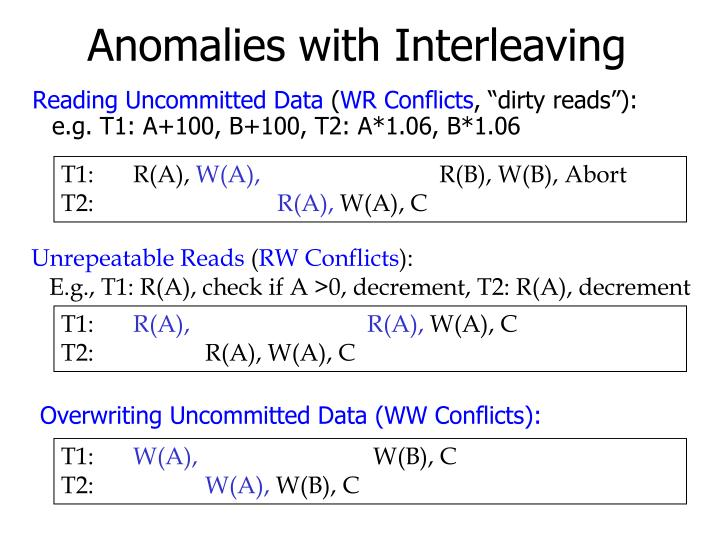 Anomalies with Interleaving