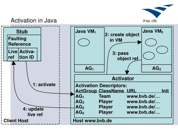 Activation in Java