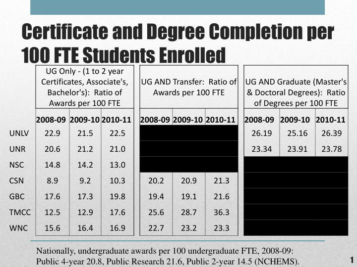 Certificate and degree completion per 100 fte students enrolled
