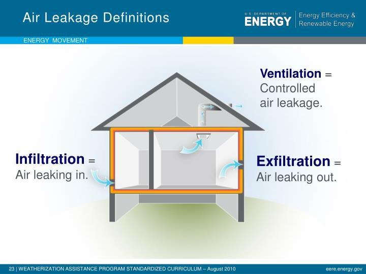 Air Leakage Definitions