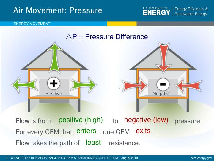 Air Movement: Pressure