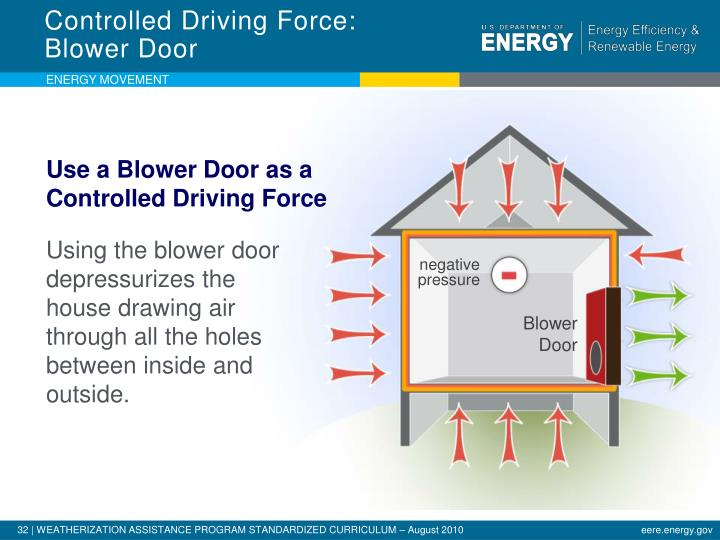 Controlled Driving Force: Blower Door