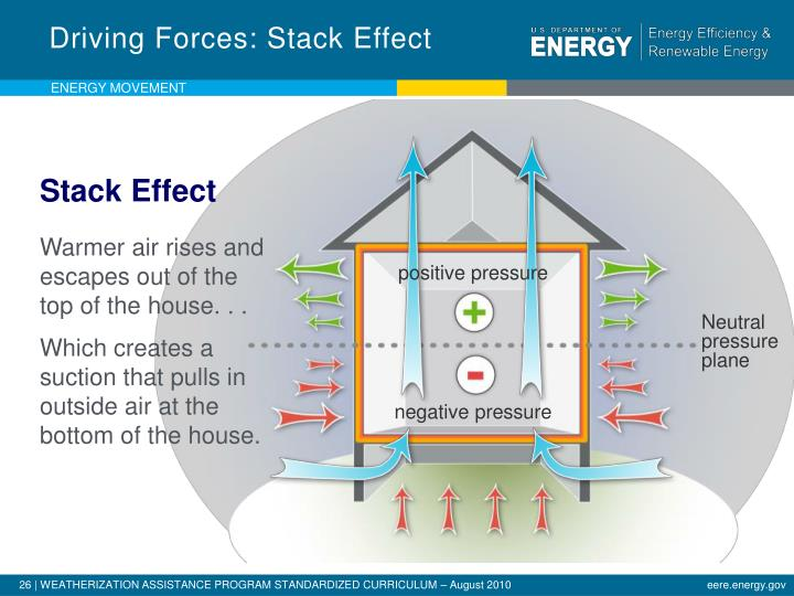 Driving Forces: Stack Effect