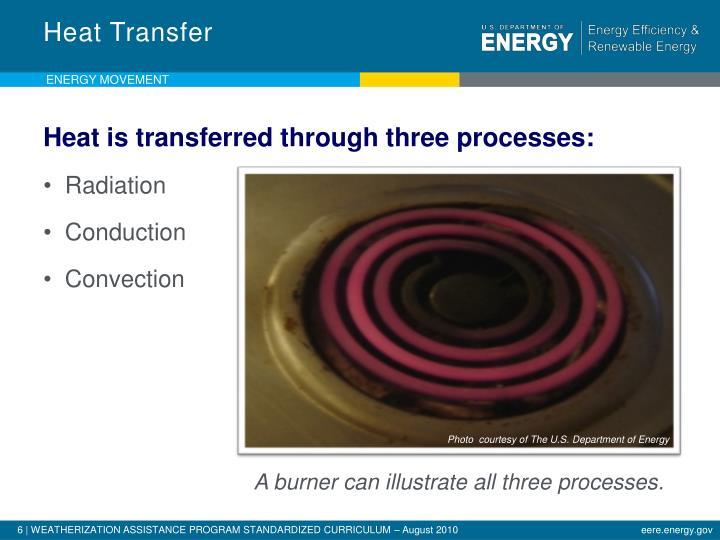 Heat Transfer
