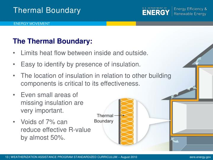Thermal Boundary