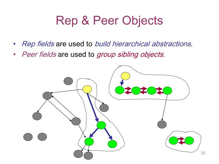 Rep & Peer Objects