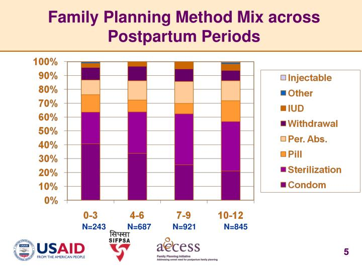 Family Planning Method Mix across Postpartum Periods