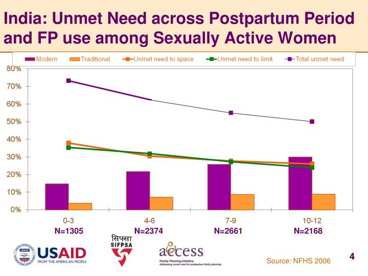 India: Unmet Need across Postpartum Period and FP use among Sexually Active Women